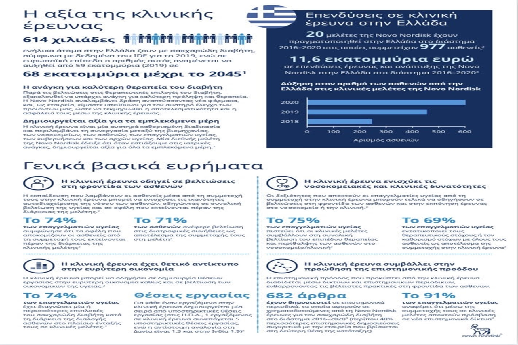 Novo Nordisk Hellas: Τα οφέλη των κλινικών μελετών στην Ελλάδα