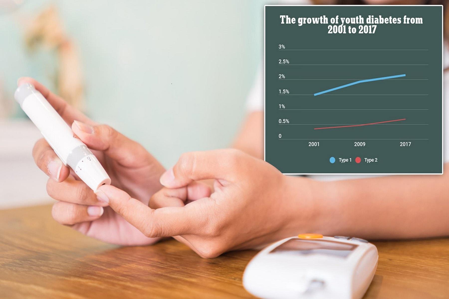 Παιδιά Έφηβοι ΗΠΑ: Ο διαβήτης έχει αυξηθεί μεταξύ των νέων, σύμφωνα με έρευνες δεκαετιών.
